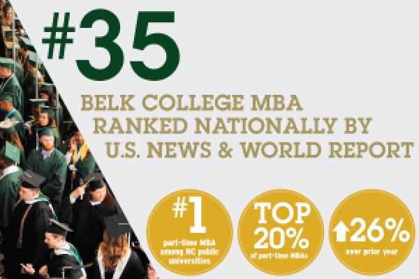 Belk College MBA Ranks #35